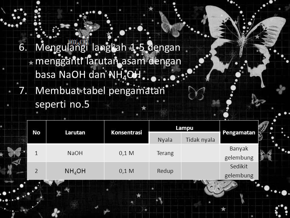 6.Mengulangi langkah 1-5 dengan mengganti larutan asam dengan basa NaOH dan NH 4 OH 7.Membuat tabel pengamatan seperti no.5 NoLarutanKonsentrasi Lampu