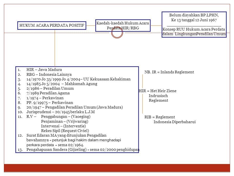1.HIR – Jawa Madura 2.RBG – Indonesia Lainnya 3.14/1970 Jo 35/1999 Jo 4/2004– UU Kekuasaan Kehakiman 4.14/1985 Jo 5/2004 – Mahkamah Agung 5.2/1986 – P