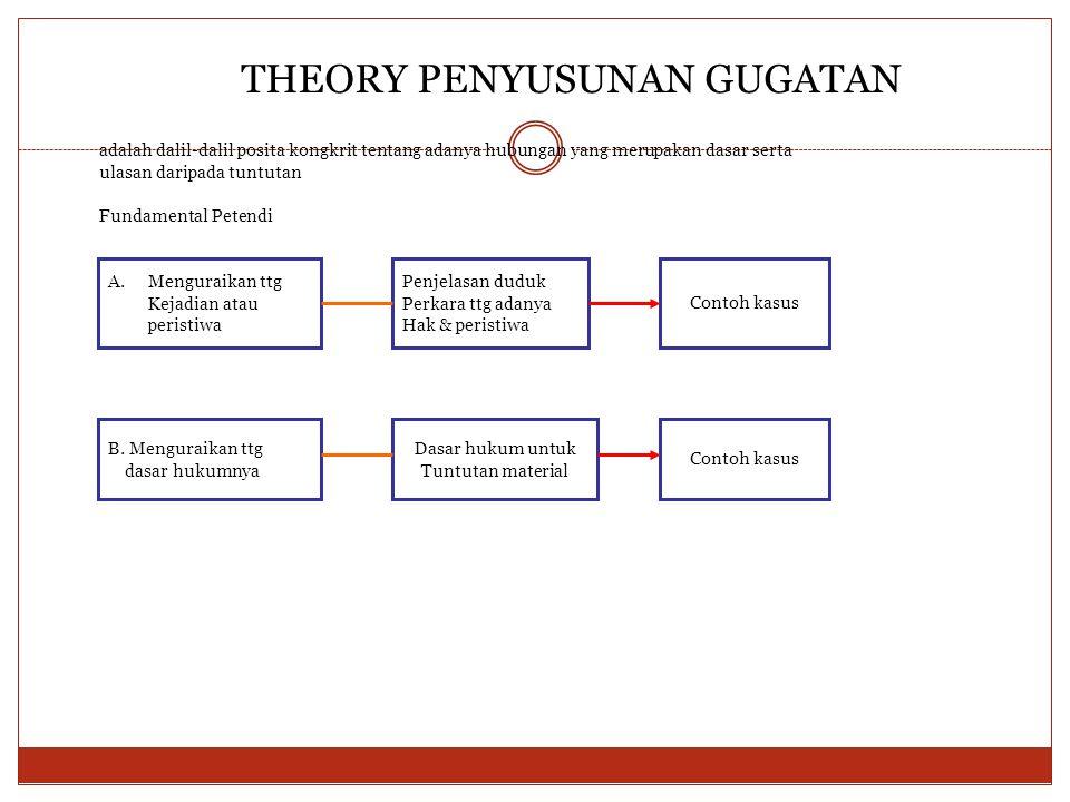 THEORY PENYUSUNAN GUGATAN Fundamental Petendi A.Menguraikan ttg Kejadian atau peristiwa Penjelasan duduk Perkara ttg adanya Hak & peristiwa Contoh kas