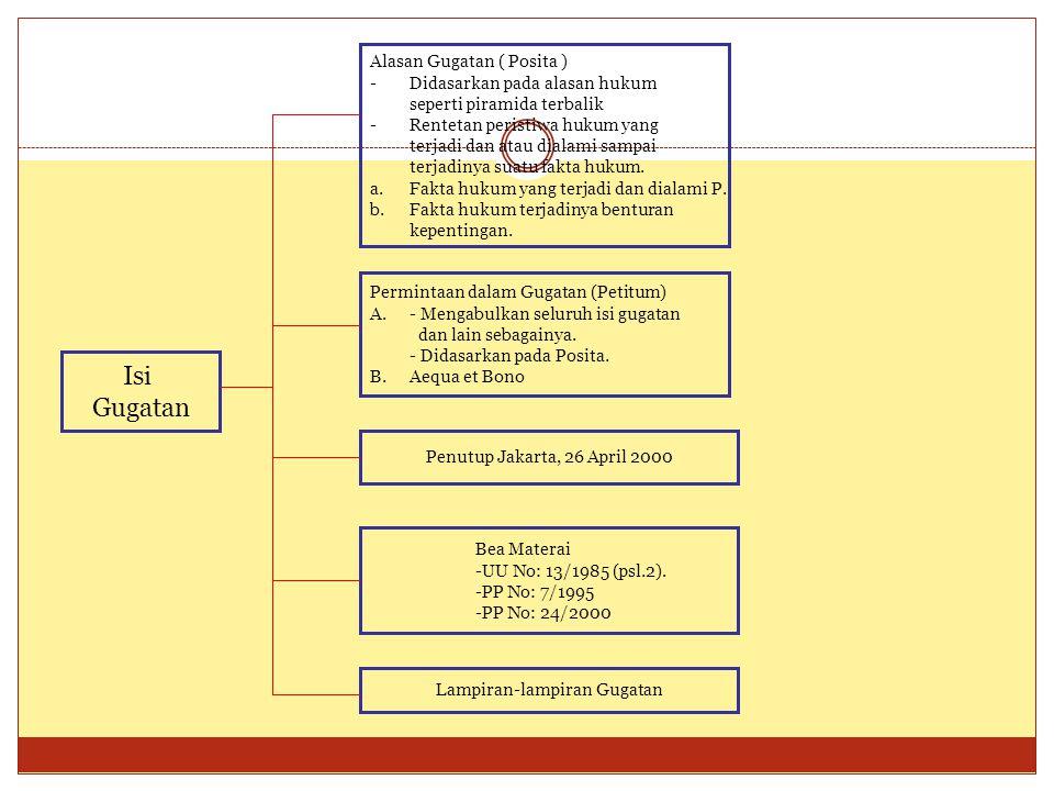 Isi Gugatan Alasan Gugatan ( Posita ) -Didasarkan pada alasan hukum seperti piramida terbalik -Rentetan peristiwa hukum yang terjadi dan atau dialami sampai terjadinya suatu fakta hukum.
