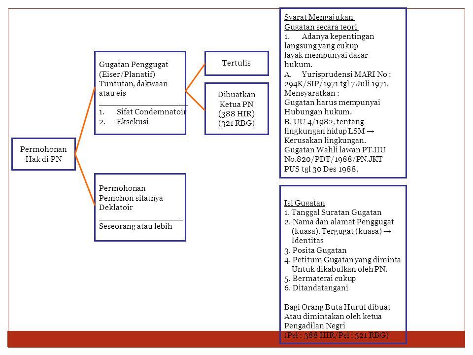 Permohonan Hak di PN Gugatan Penggugat (Eiser/Planatif) Tuntutan, dakwaan atau eis __________________ 1.Sifat Condemnatoir 2.Eksekusi Permohonan Pemohon sifatnya Deklatoir _________________ Seseorang atau lebih Tertulis Dibuatkan Ketua PN (388 HIR) (321 RBG) Syarat Mengajukan Gugatan secara teori 1.Adanya kepentingan langsung yang cukup layak mempunyai dasar hukum.