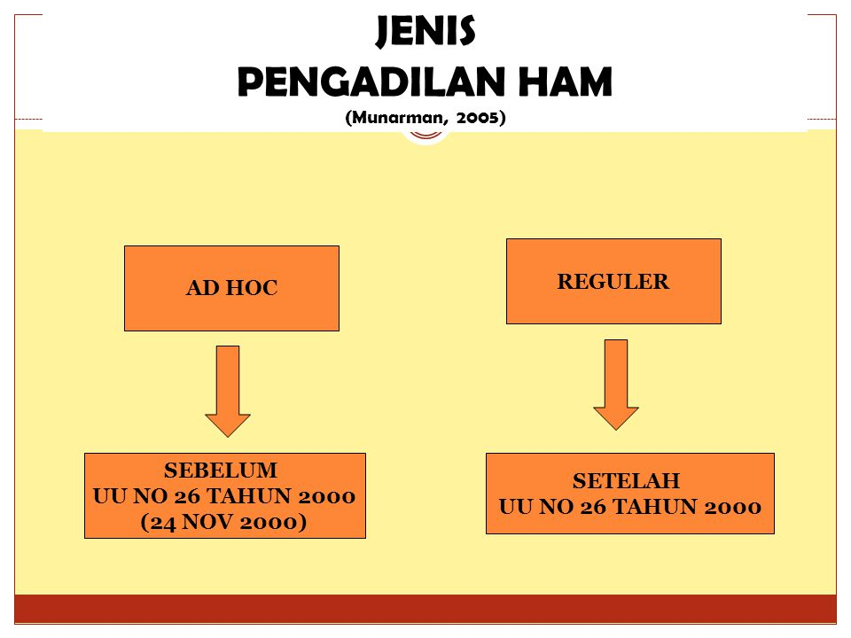 JENIS PENGADILAN HAM (Munarman, 2005) AD HOC SETELAH UU NO 26 TAHUN 2000 SEBELUM UU NO 26 TAHUN 2000 (24 NOV 2000) REGULER