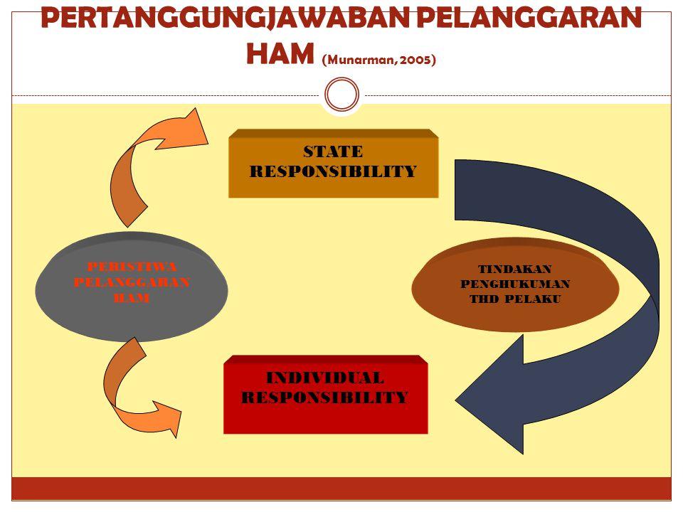 PERTANGGUNGJAWABAN PELANGGARAN HAM (Munarman, 2005) PERISTIWA PELANGGARAN HAM TINDAKAN PENGHUKUMAN THD PELAKU STATE RESPONSIBILITY INDIVIDUAL RESPONSIBILITY