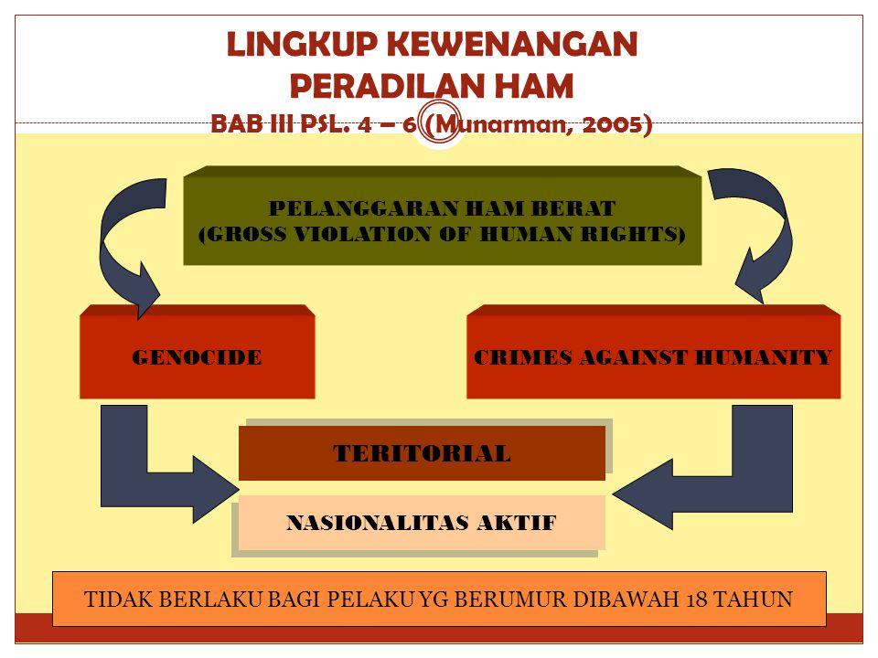 LINGKUP KEWENANGAN PERADILAN HAM BAB III PSL. 4 – 6 (Munarman, 2005) PELANGGARAN HAM BERAT (GROSS VIOLATION OF HUMAN RIGHTS) GENOCIDECRIMES AGAINST HU