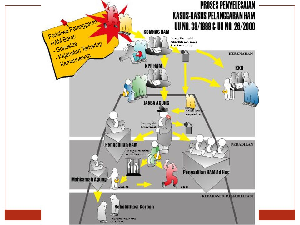 Peristiwa Pelanggaran HAM Berat: - Genosida - Kejahatan Terhadap Kemanusiaan Sidang Pleno untuk Membantu KPP HAM Atau kasus didrop Korban berhak Pra-p