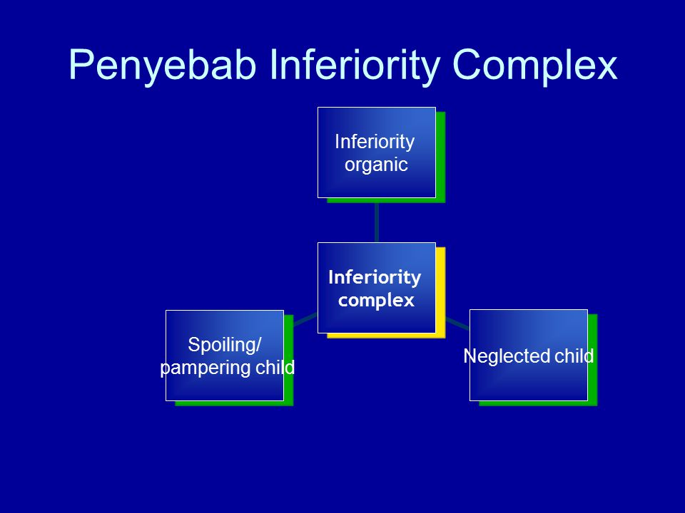 Inferiority complex Inferiority organic Neglected child Spoiling/ pampering child Penyebab Inferiority Complex