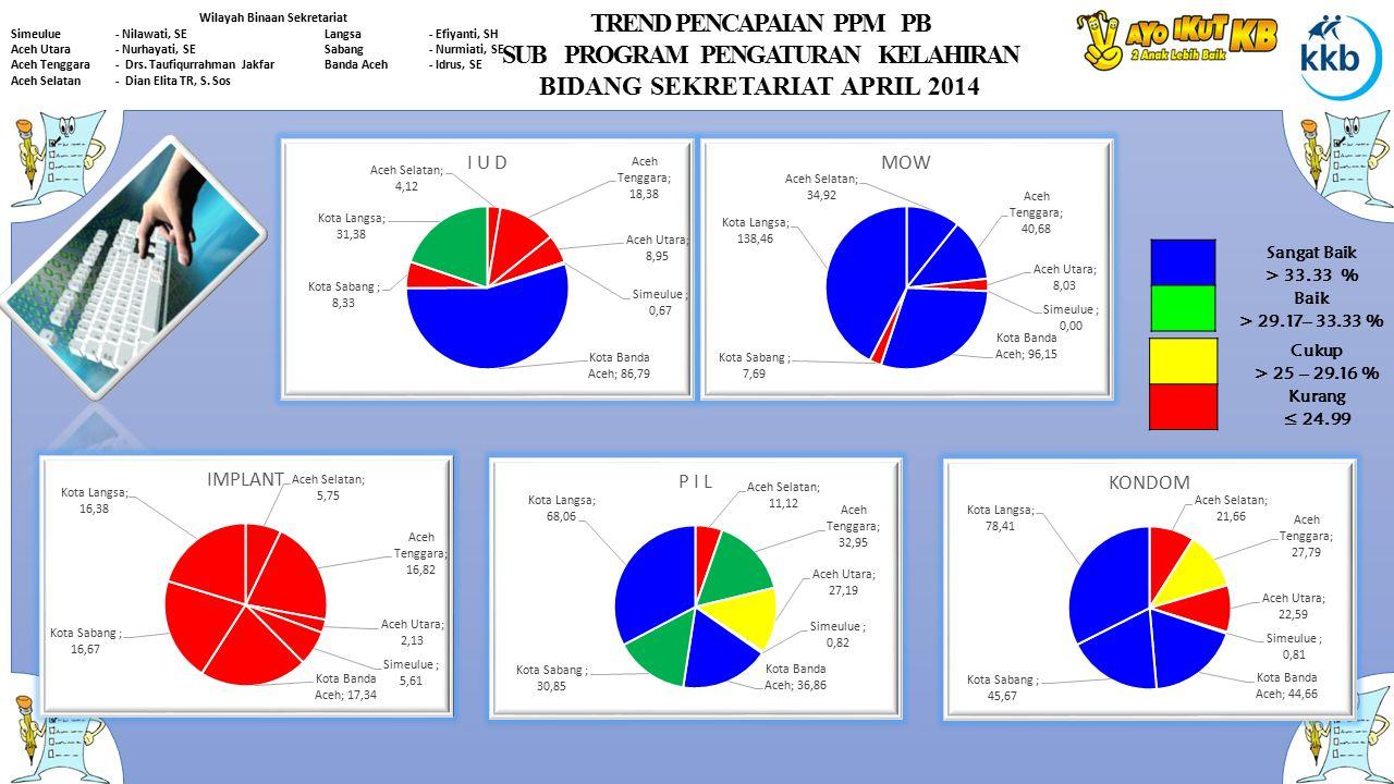 TREND PENCAPAIAN PPM PB SUB PROGRAM PENGATURAN KELAHIRAN BIDANG SEKRETARIAT APRIL 2014 Wilayah Binaan Sekretariat Simeulue- Nilawati, SELangsa- Efiyan