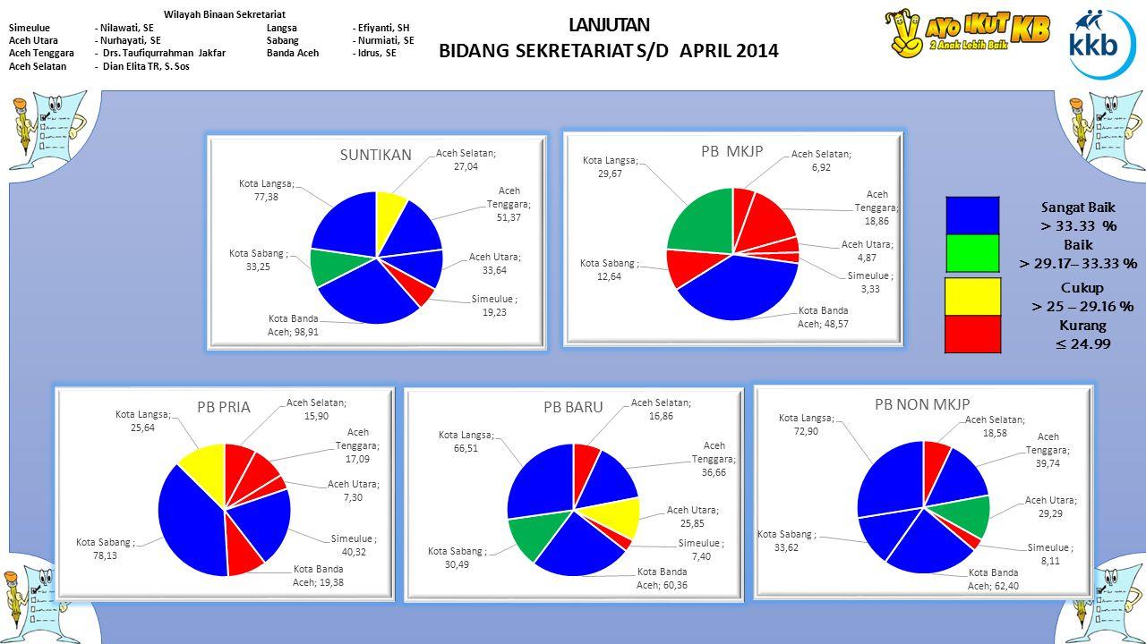 LANJUTAN BIDANG SEKRETARIAT S/D APRIL 2014 Wilayah Binaan Sekretariat Simeulue- Nilawati, SELangsa- Efiyanti, SH Aceh Utara - Nurhayati, SESabang- Nur
