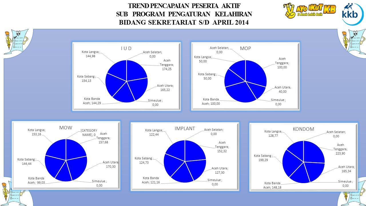 TREND PENCAPAIAN PESERTA AKTIF SUB PROGRAM PENGATURAN KELAHIRAN BIDANG SEKRETARIAT S/D APRIL 2014