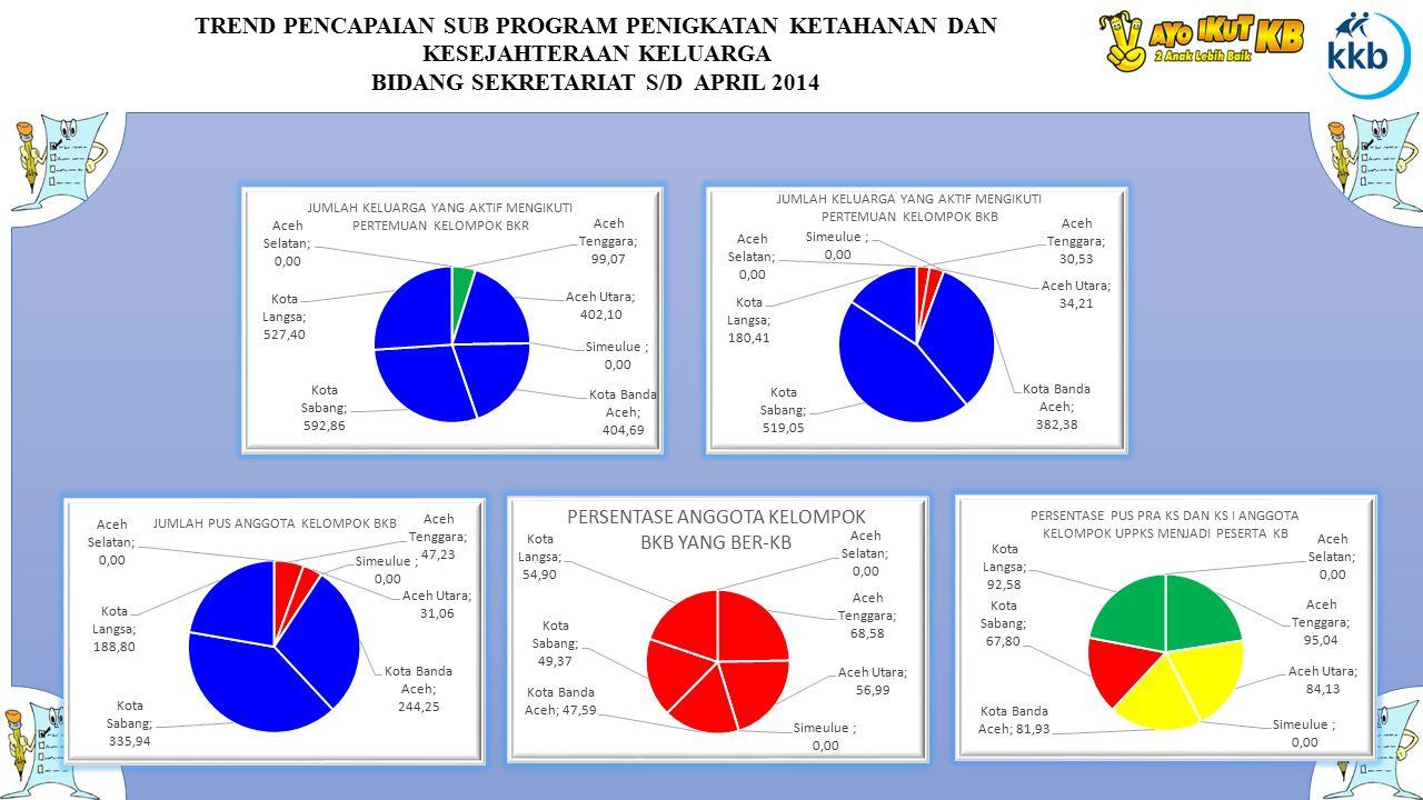 TREND PENCAPAIAN SUB PROGRAM PENIGKATAN KETAHANAN DAN KESEJAHTERAAN KELUARGA BIDANG SEKRETARIAT S/D APRIL 2014