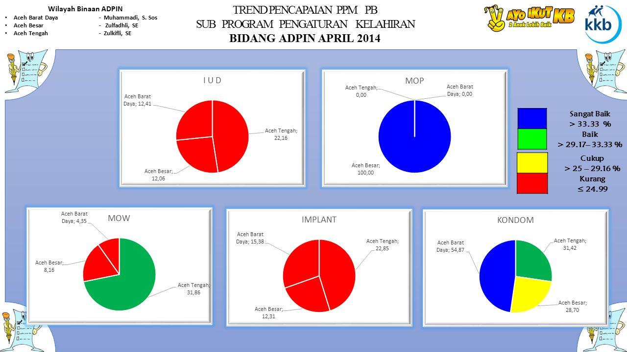 TREND PENCAPAIAN PPM PB SUB PROGRAM PENGATURAN KELAHIRAN BIDANG ADPIN APRIL 2014 Wilayah Binaan ADPIN Aceh Barat Daya- Muhammadi, S. Sos Aceh Besar- Z
