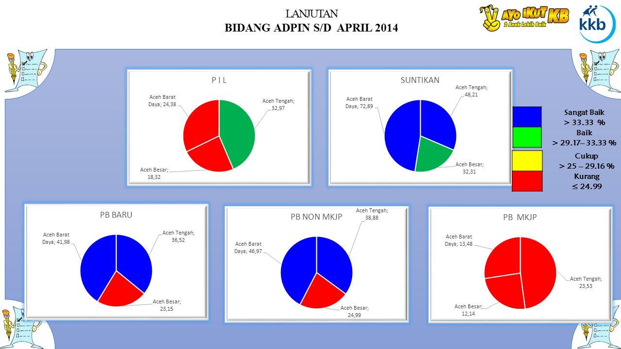 LANJUTAN BIDANG ADPIN S/D APRIL 2014 Sangat Baik > 33.33 % Baik > 29.17– 33.33 % Cukup > 25 – 29.16 % Kurang ≤ 24.99