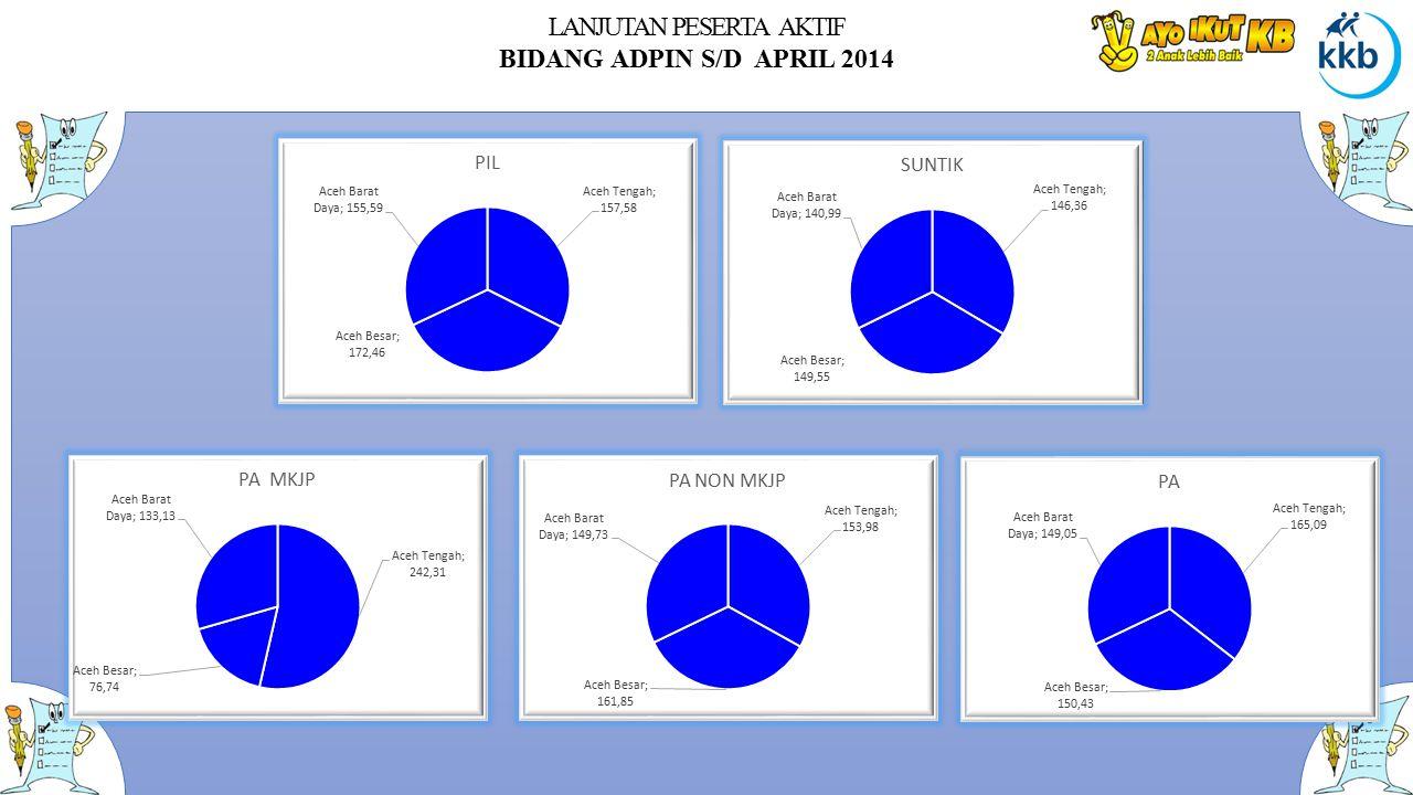 LANJUTAN PESERTA AKTIF BIDANG ADPIN S/D APRIL 2014
