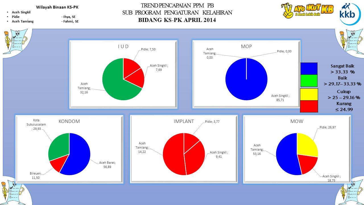TREND PENCAPAIAN PPM PB SUB PROGRAM PENGATURAN KELAHIRAN BIDANG KS-PK APRIL 2014 Wilayah Binaan KS-PK Aceh Singkil Pidie- Ihya, SE Aceh Tamiang- Fahmi