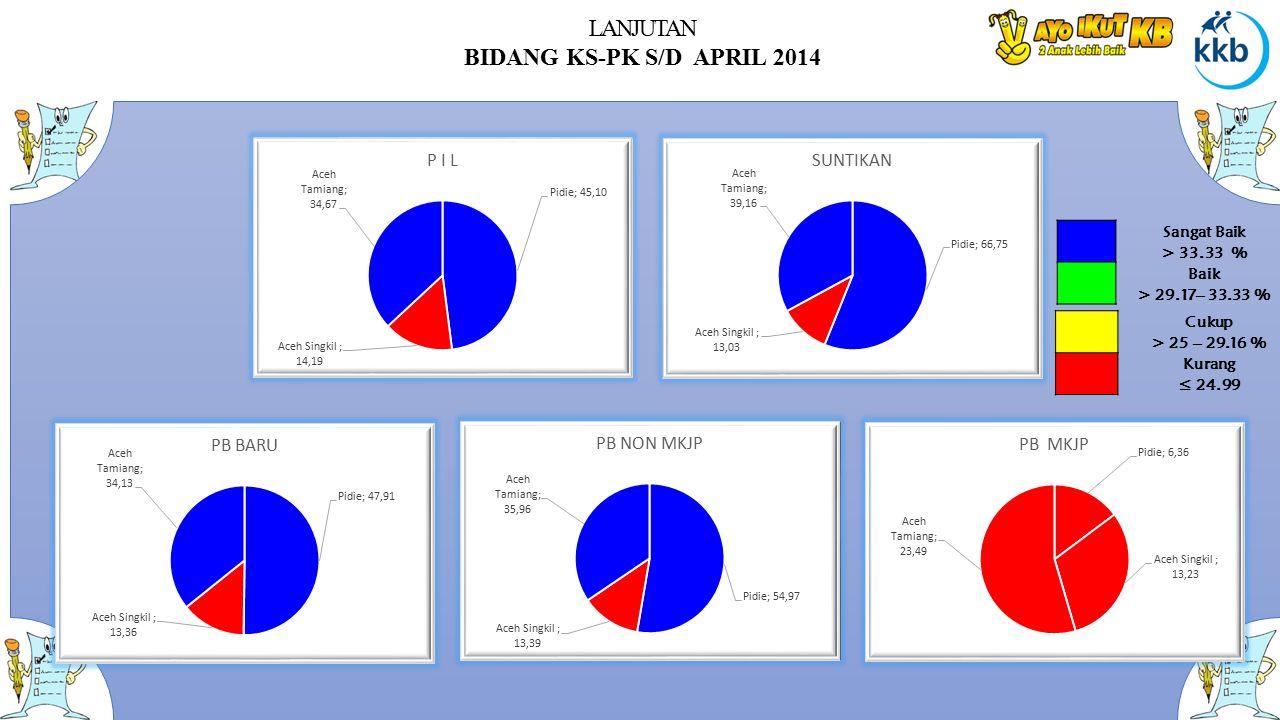 LANJUTAN BIDANG KS-PK S/D APRIL 2014 Sangat Baik > 33.33 % Baik > 29.17– 33.33 % Cukup > 25 – 29.16 % Kurang ≤ 24.99