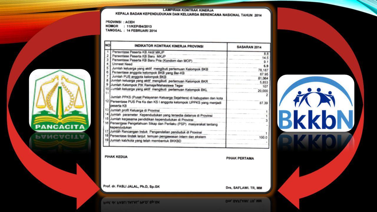TREND PENCAPAIAN PPM PB SUB PROGRAM PENGATURAN KELAHIRAN BIDANG SEKRETARIAT APRIL 2014 Wilayah Binaan Sekretariat Simeulue- Nilawati, SELangsa- Efiyanti, SH Aceh Utara - Nurhayati, SESabang- Nurmiati, SE Aceh Tenggara- Drs.