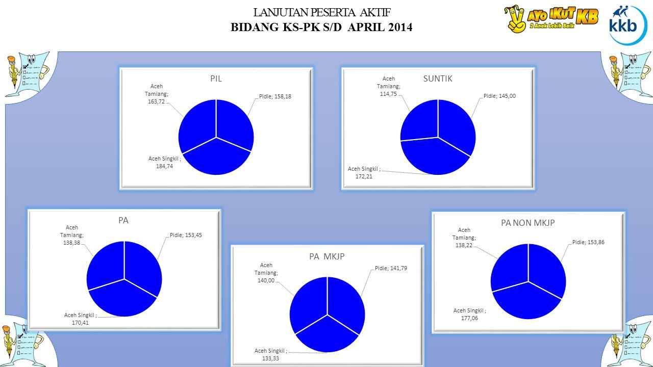 LANJUTAN PESERTA AKTIF BIDANG KS-PK S/D APRIL 2014