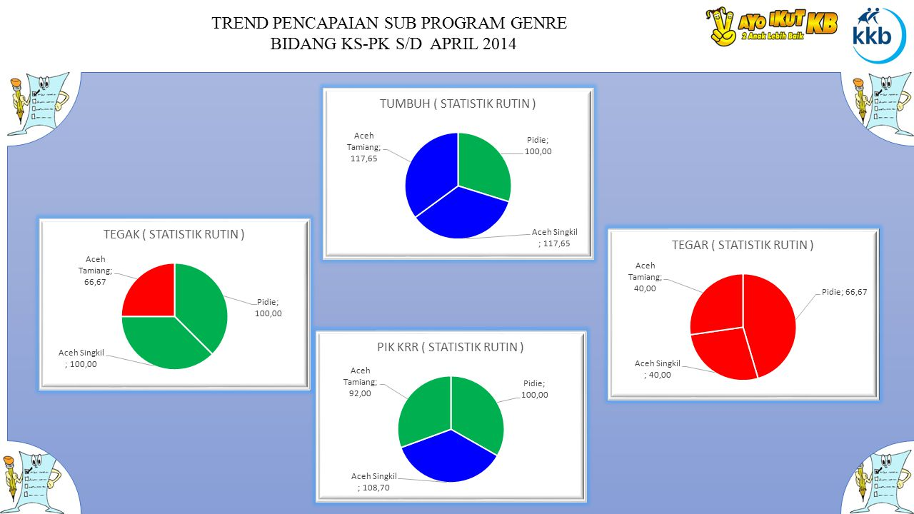 TREND PENCAPAIAN SUB PROGRAM GENRE BIDANG KS-PK S/D APRIL 2014