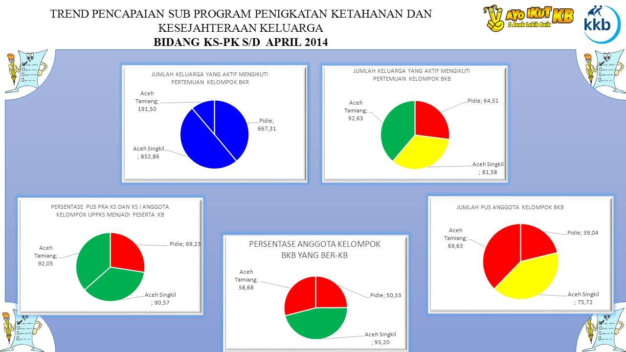 TREND PENCAPAIAN SUB PROGRAM PENIGKATAN KETAHANAN DAN KESEJAHTERAAN KELUARGA BIDANG KS-PK S/D APRIL 2014