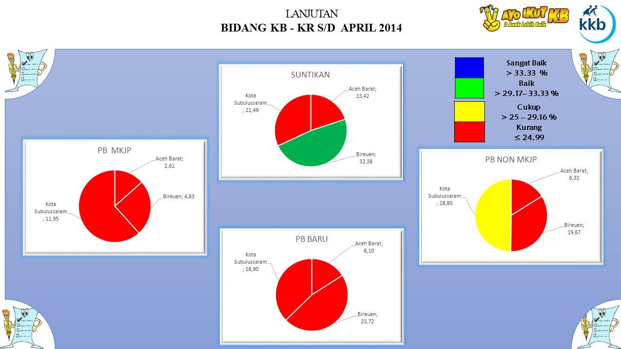 LANJUTAN BIDANG KB - KR S/D APRIL 2014 Sangat Baik > 33.33 % Baik > 29.17– 33.33 % Cukup > 25 – 29.16 % Kurang ≤ 24.99