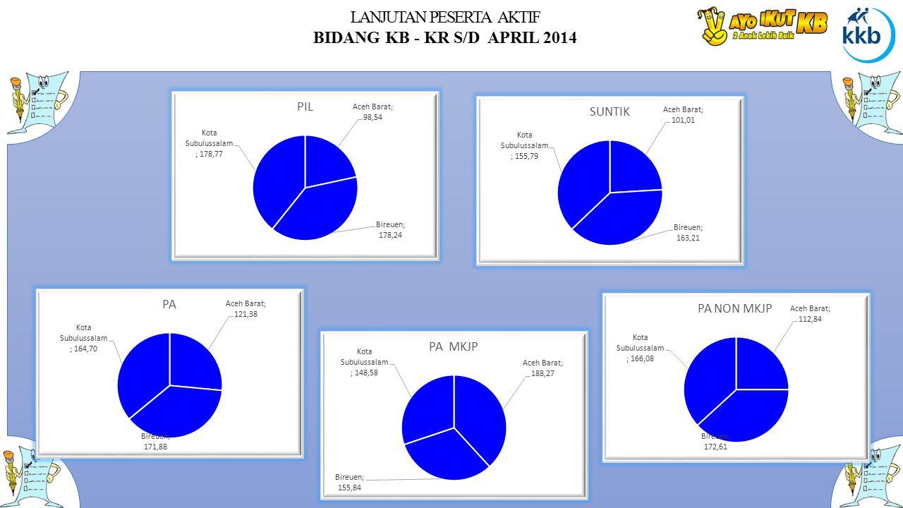 LANJUTAN PESERTA AKTIF BIDANG KB - KR S/D APRIL 2014