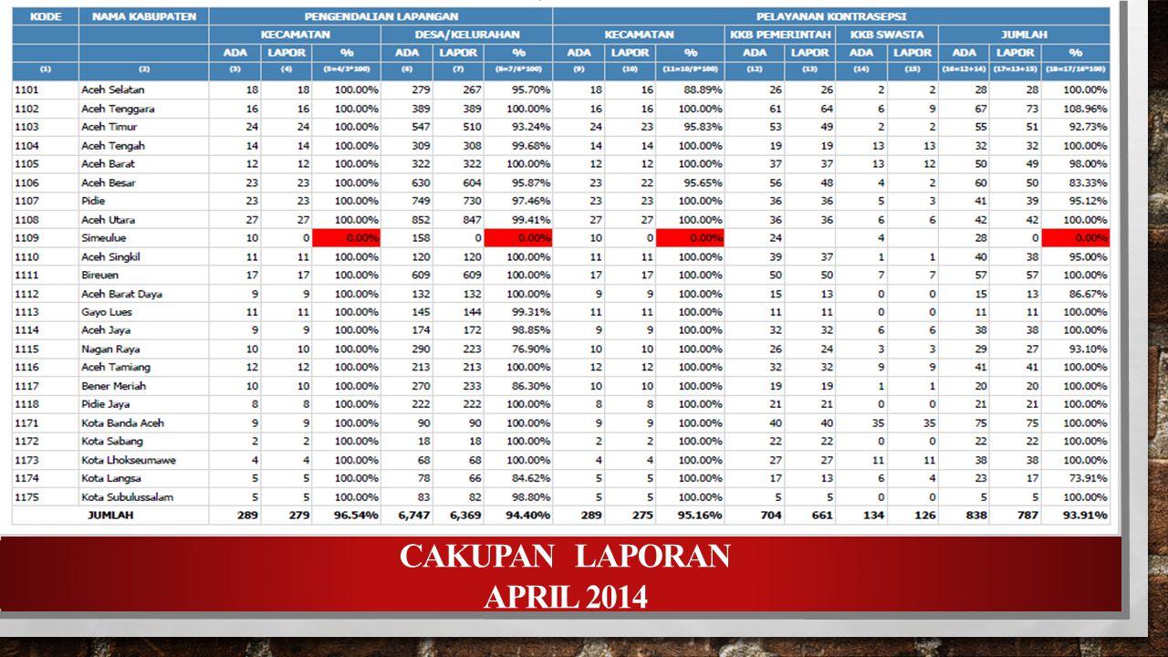 TREND PENCAPAIAN PPM PB SUB PROGRAM PENGATURAN KELAHIRAN BIDANG KB - KR APRIL 2014 Wilayah Binaan KB-KR Subulussalam- Ir.