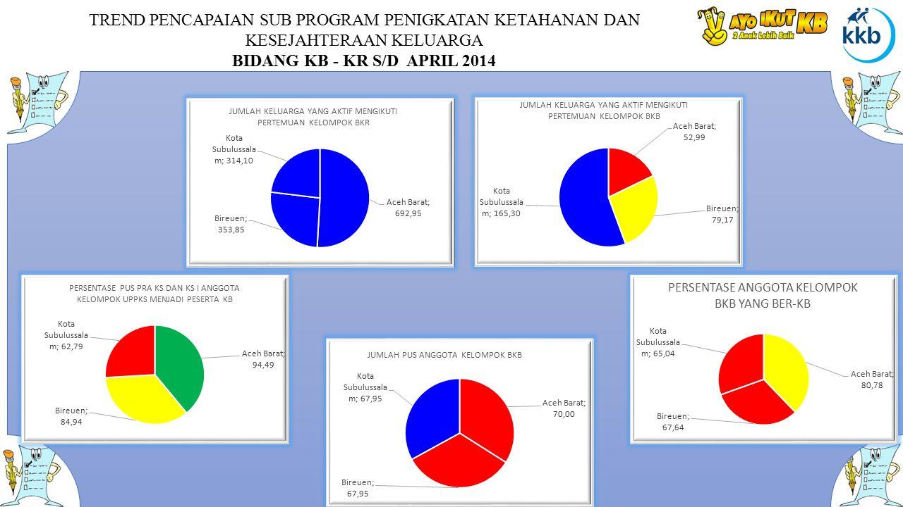 TREND PENCAPAIAN SUB PROGRAM PENIGKATAN KETAHANAN DAN KESEJAHTERAAN KELUARGA BIDANG KB - KR S/D APRIL 2014