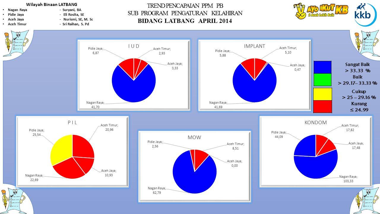 TREND PENCAPAIAN PPM PB SUB PROGRAM PENGATURAN KELAHIRAN BIDANG LATBANG APRIL 2014 Wilayah Binaan LATBANG Nagan Raya- Suryani, BA Pidie Jaya- Eli Rosi