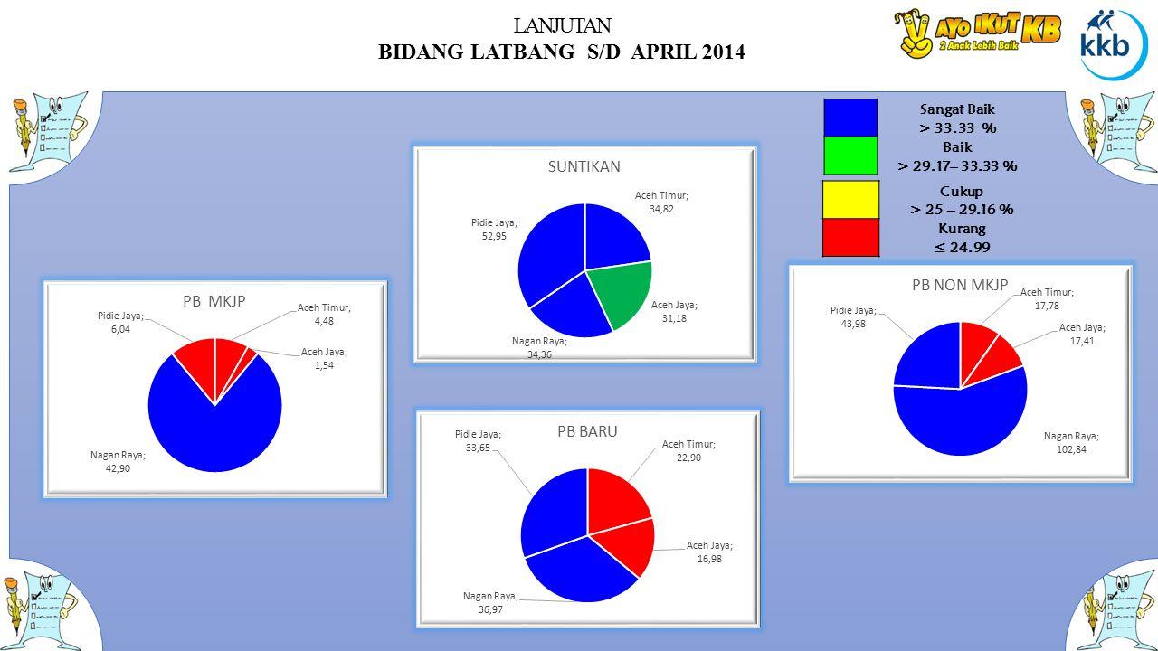 LANJUTAN BIDANG LATBANG S/D APRIL 2014 Sangat Baik > 33.33 % Baik > 29.17– 33.33 % Cukup > 25 – 29.16 % Kurang ≤ 24.99