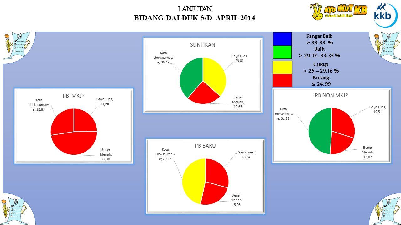 LANJUTAN BIDANG DALDUK S/D APRIL 2014 Sangat Baik > 33.33 % Baik > 29.17– 33.33 % Cukup > 25 – 29.16 % Kurang ≤ 24.99