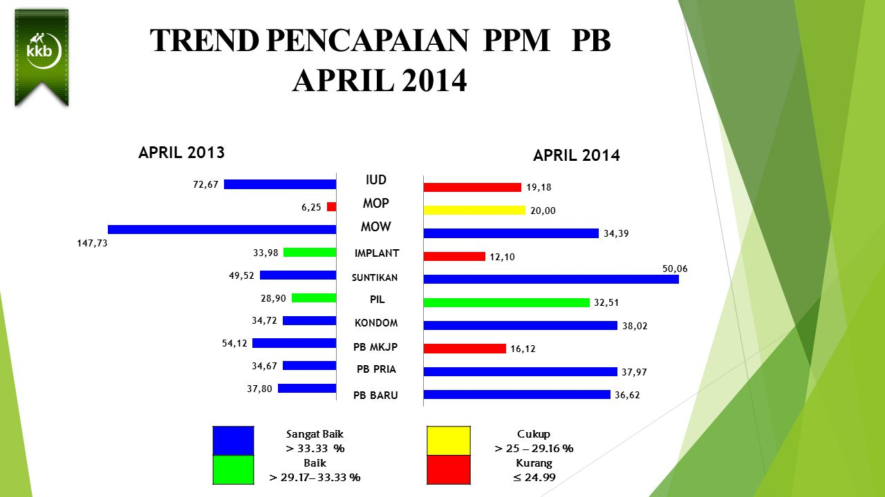 TREND PENCAPAIAN PPM PB APRIL 2014 IUD MOP MOW IMPLANT SUNTIKAN PIL KONDOM PB MKJP PB PRIA PB BARU Sangat Baik > 33.33 % Baik > 29.17– 33.33 % Cukup >