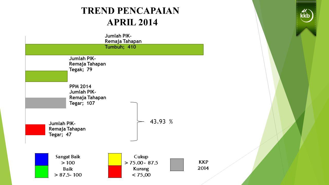 TREND PENCAPAIAN SUB PROGRAM GENRE BIDANG KB - KR S/D APRIL 2014