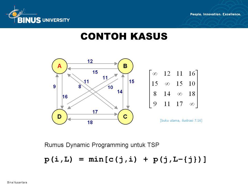 Bina Nusantara CONTOH KASUS Rumus Dynamic Programming untuk TSP p(i,L) = min[c(j,i) + p(j,L–{j})] [buku utama, ilustrasi 7.16]