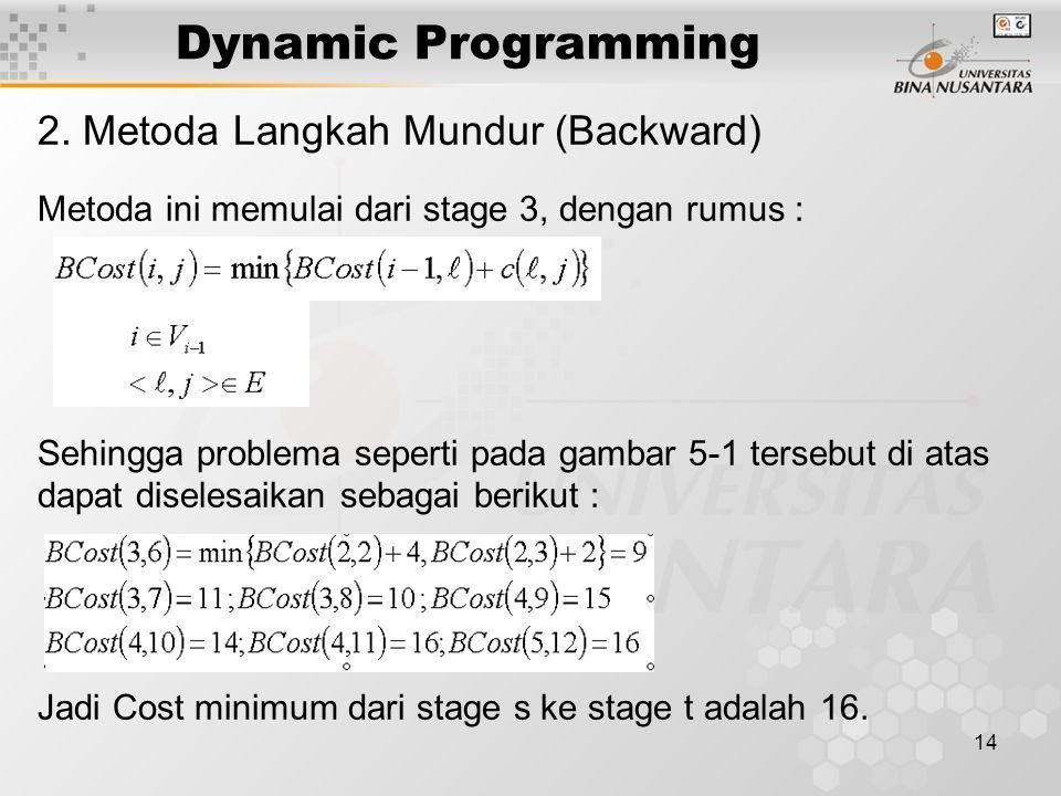 14 Dynamic Programming 2. Metoda Langkah Mundur (Backward) Metoda ini memulai dari stage 3, dengan rumus : Sehingga problema seperti pada gambar 5-1 t