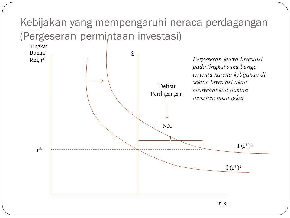 Kebijakan yang mempengaruhi neraca perdagangan (Pergeseran permintaan investasi) 1 I (r*) 1 S Defisit Perdagangan NX Tingkat Bunga Riil, r* I, S r* 2 I (r*) 2 Pergeseran kurva investasi pada tingkat suku bunga tertentu karena kebijakan di sektor investasi akan menyebabkan jumlah investasi meningkat