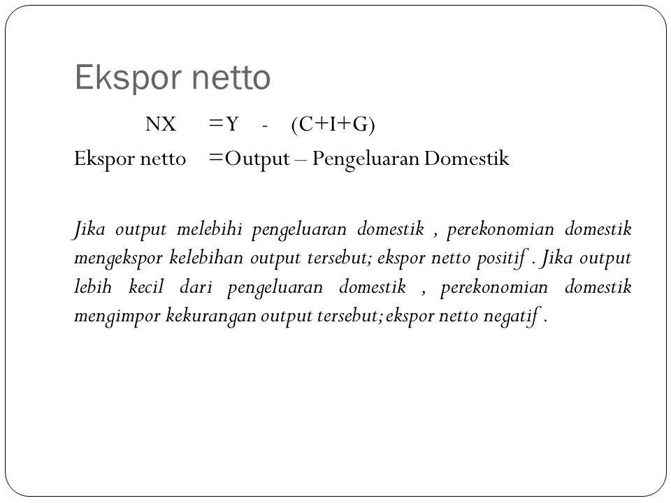 Ekspor netto NX = Y - (C+I+G) Ekspor netto=Output – Pengeluaran Domestik Jika output melebihi pengeluaran domestik, perekonomian domestik mengekspor kelebihan output tersebut; ekspor netto positif.