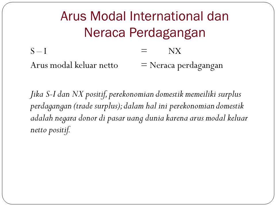 Arus Modal International dan Neraca Perdagangan S – I = NX Arus modal keluar netto= Neraca perdagangan Jika S-I dan NX positif, perekonomian domestik memeiliki surplus perdagangan (trade surplus); dalam hal ini perekonomian domestik adalah negara donor di pasar uang dunia karena arus modal keluar netto positif.
