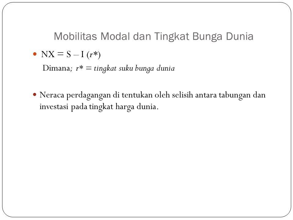 Mobilitas Modal dan Tingkat Bunga Dunia NX = S – I (r*) Dimana; r* = tingkat suku bunga dunia Neraca perdagangan di tentukan oleh selisih antara tabungan dan investasi pada tingkat harga dunia.