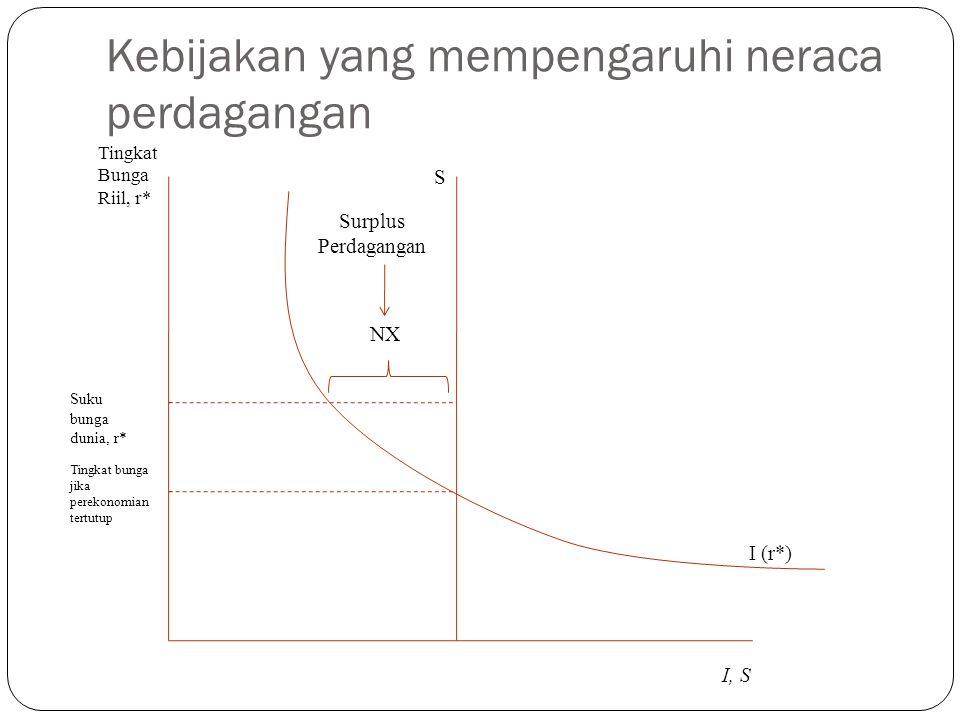 Kebijakan yang mempengaruhi neraca perdagangan I (r*) S Surplus Perdagangan NX Tingkat Bunga Riil, r* I, S Suku bunga dunia, r* Tingkat bunga jika perekonomian tertutup