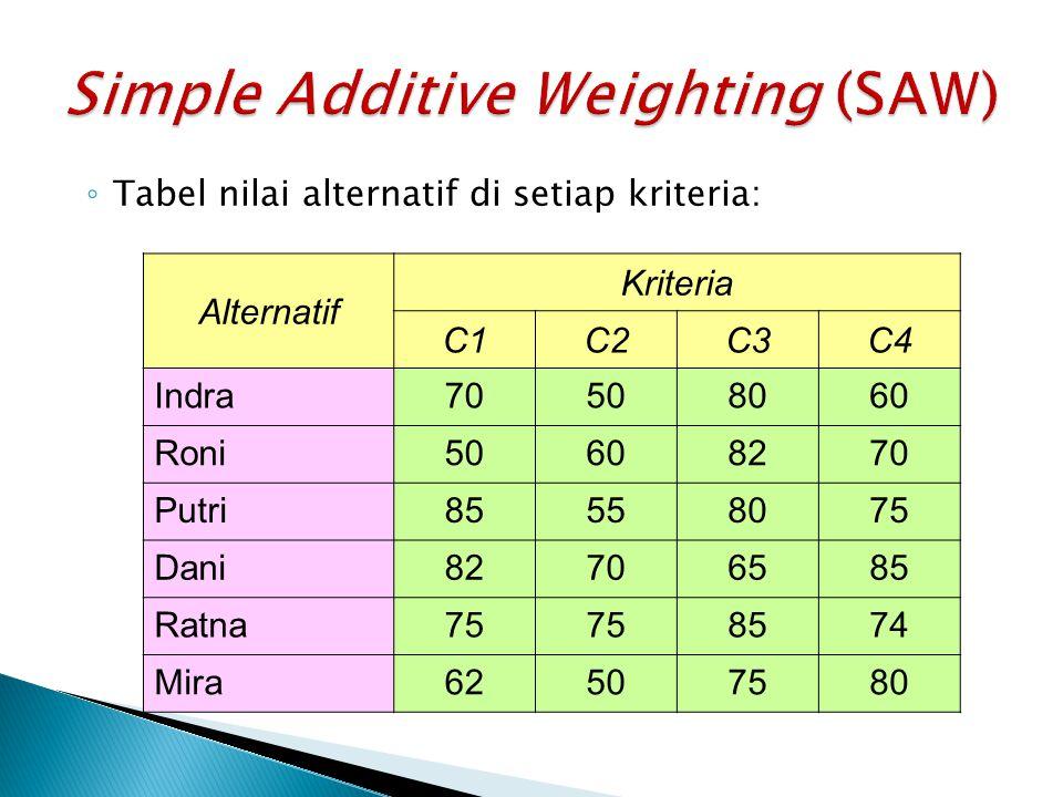 ◦ Tabel nilai alternatif di setiap kriteria: Alternatif Kriteria C1C2C3C4 Indra70508060 Roni50608270 Putri85558075 Dani82706585 Ratna75 8574 Mira62507