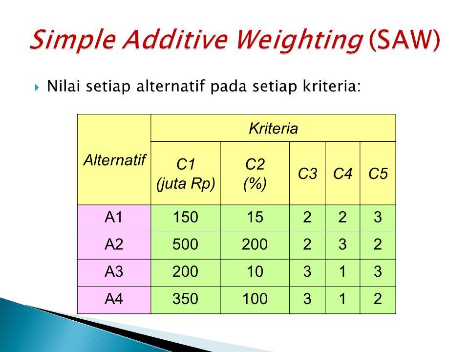  Nilai setiap alternatif pada setiap kriteria: Alternatif Kriteria C1 (juta Rp) C2 (%) C3C4C5 A115015223 A2500200232 A320010313 A4350100312