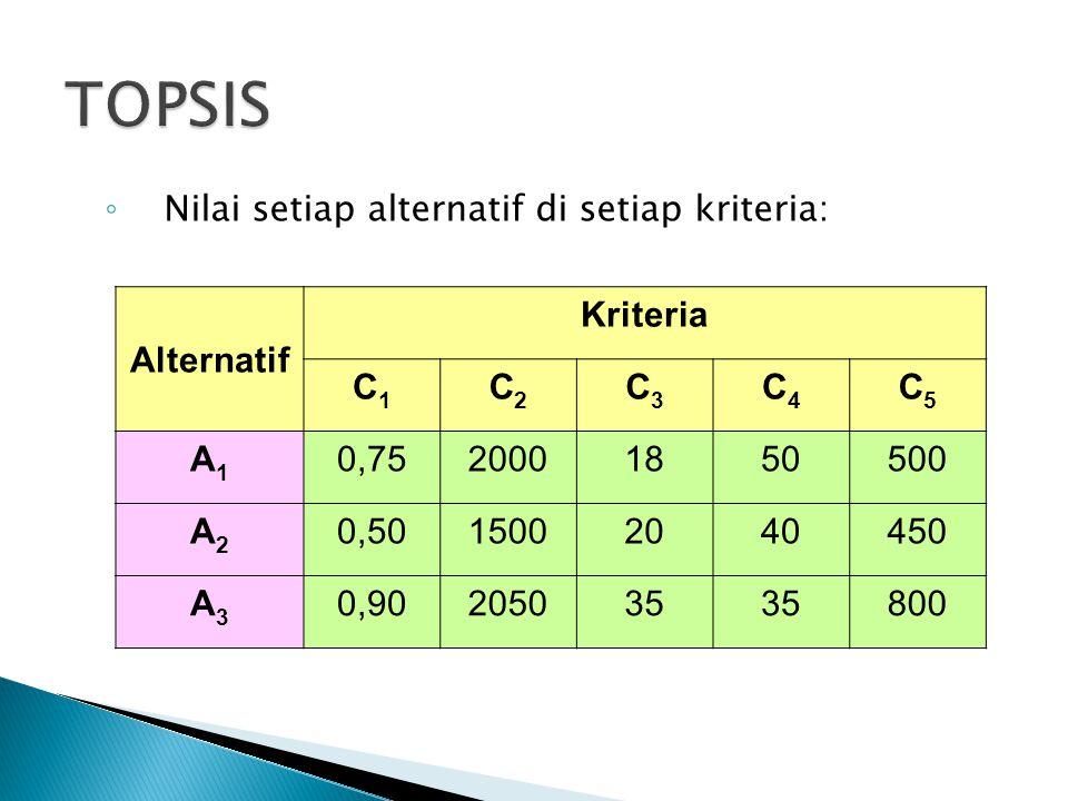 ◦ Nilai setiap alternatif di setiap kriteria: Alternatif Kriteria C1C1 C2C2 C3C3 C4C4 C5C5 A1A1 0,7520001850500 A2A2 0,5015002040450 A3A3 0,90205035 8