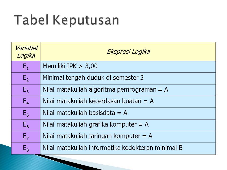 Variabel Logika Ekspresi Logika E1E1 Memiliki IPK > 3,00 E2E2 Minimal tengah duduk di semester 3 E3E3 Nilai matakuliah algoritma pemrograman = A E4E4
