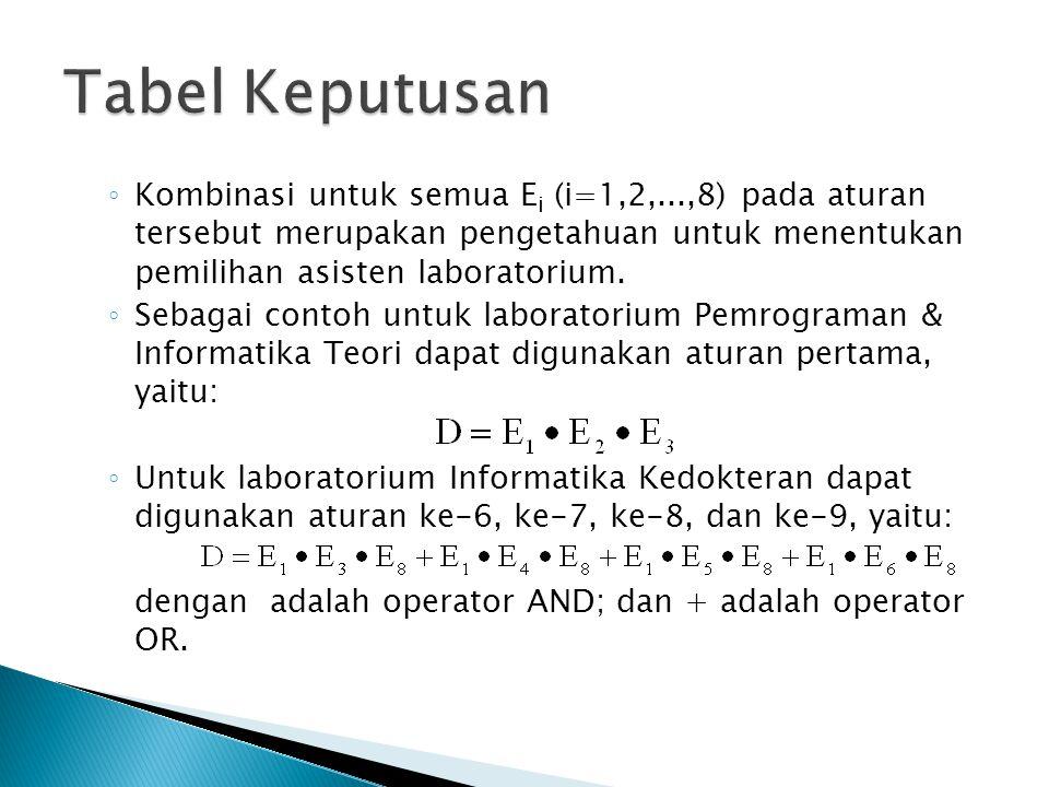 ◦ Kombinasi untuk semua E i (i=1,2,...,8) pada aturan tersebut merupakan pengetahuan untuk menentukan pemilihan asisten laboratorium. ◦ Sebagai contoh