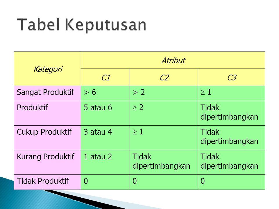 Kategori Atribut C1C2C3 Sangat Produktif> 6> 2  1 Produktif5 atau 6  2 Tidak dipertimbangkan Cukup Produktif3 atau 4  1 Tidak dipertimbangkan Kuran