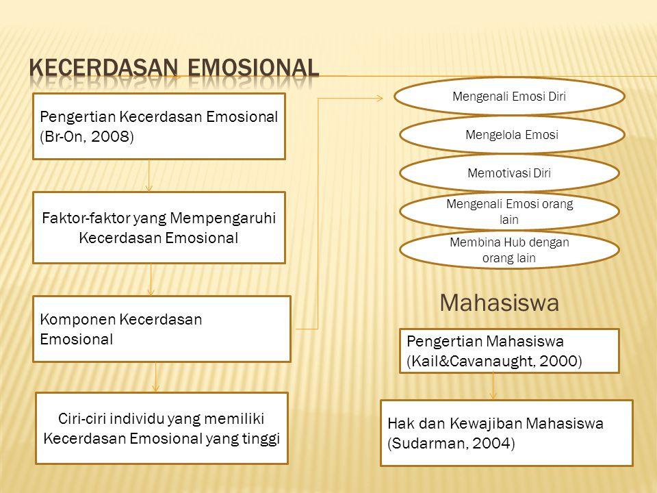 Mahasiswa Pengertian Kecerdasan Emosional (Br-On, 2008)jing (2001) Faktor-faktor yang Mempengaruhi Kecerdasan Emosional Komponen Kecerdasan Emosional(dalam Winkel, 1996) Pengertian Mahasiswa (Kail&Cavanaught, 2000)01) Hak dan Kewajiban Mahasiswa (Sudarman, 2004)01) Ciri-ciri individu yang memiliki Kecerdasan Emosional yang tinggi Mengenali Emosi Diri Memotivasi Diri Membina Hub dengan orang lain Mengelola Emosi Mengenali Emosi orang lain