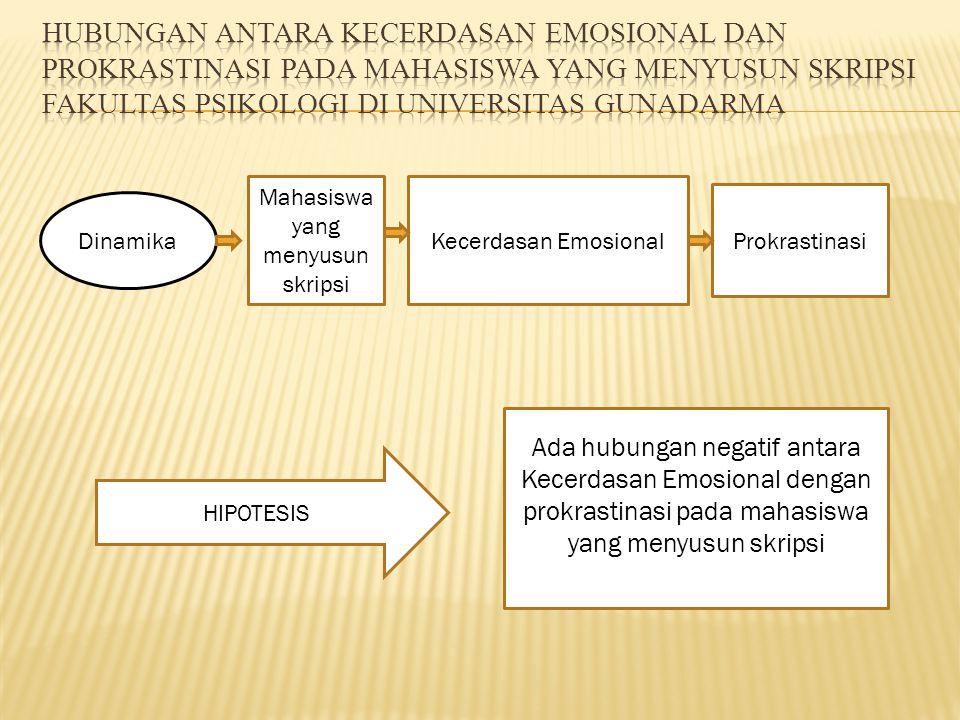Dinamika Mahasiswa yang menyusun skripsi Kecerdasan Emosional Prokrastinasi Ada hubungan negatif antara Kecerdasan Emosional dengan prokrastinasi pada mahasiswa yang menyusun skripsi HIPOTESIS