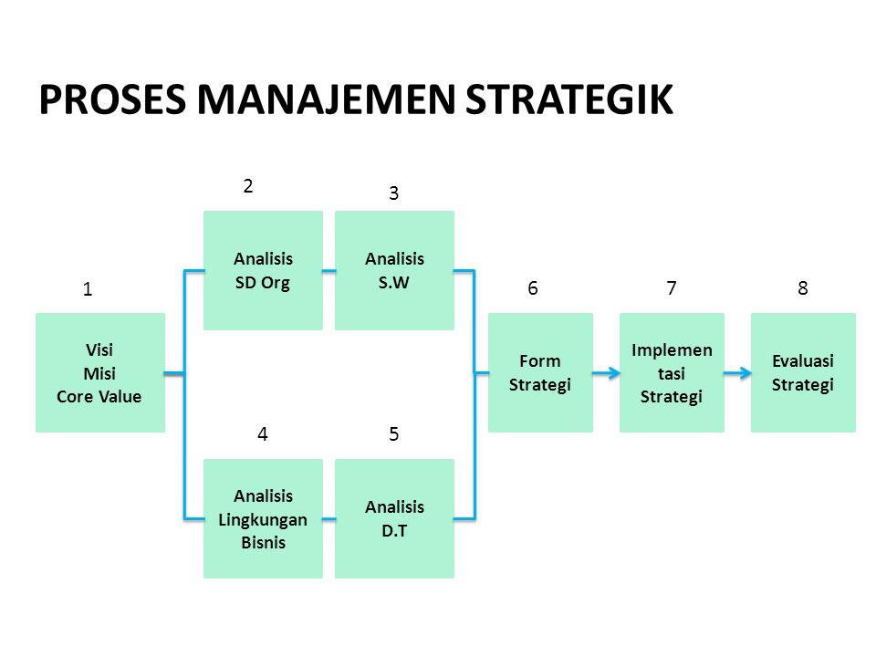 Visi Misi Core Value Analisis SD Org Analisis S.W Analisis Lingkungan Bisnis Analisis D.T Form Strategi Implemen tasi Strategi Evaluasi Strategi PROSE