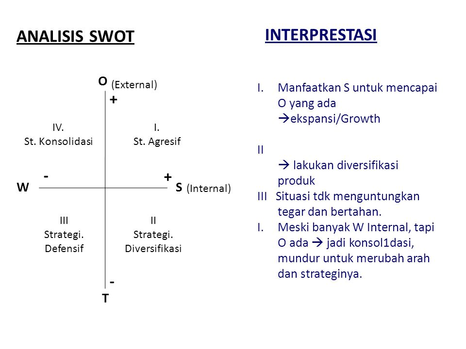 MATRIX SWOT Internal FactorBobotSkala Nilai 1-5 B x SNKeterangan (+)Strenght 1.ROA 2.Profesionalisme BOD 3.Kualitas SDM 10 40 20 4 3 40 160 60 Skala Nilai: 5.