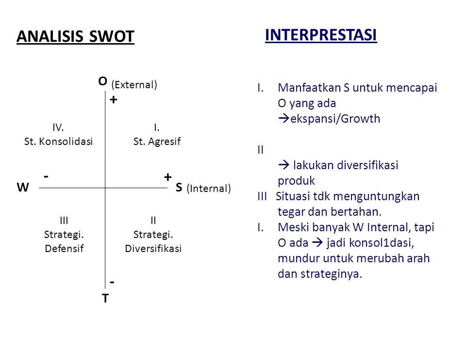 ANALISIS SWOT W (Internal) - + T (External) S IV. St. Konsolidasi I. St. Agresif III Strategi. Defensif O II Strategi. Diversifikasi + - I.Manfaatkan